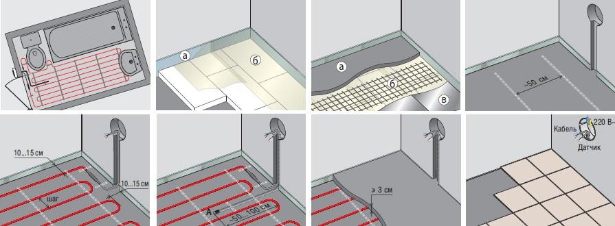 Монтаж нагревательного кабеля в стяжку