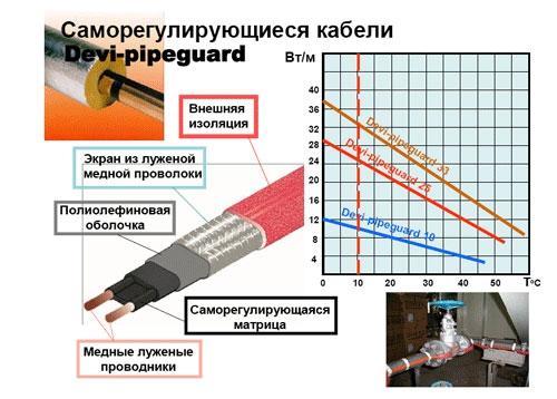 Структура и характеристики кабеля DEVI Pipeguard